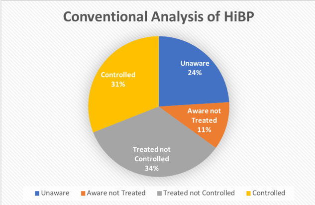 pie chart percentage of hypertension controlled