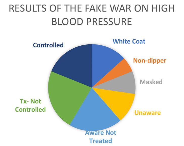 pie chart hypertension data